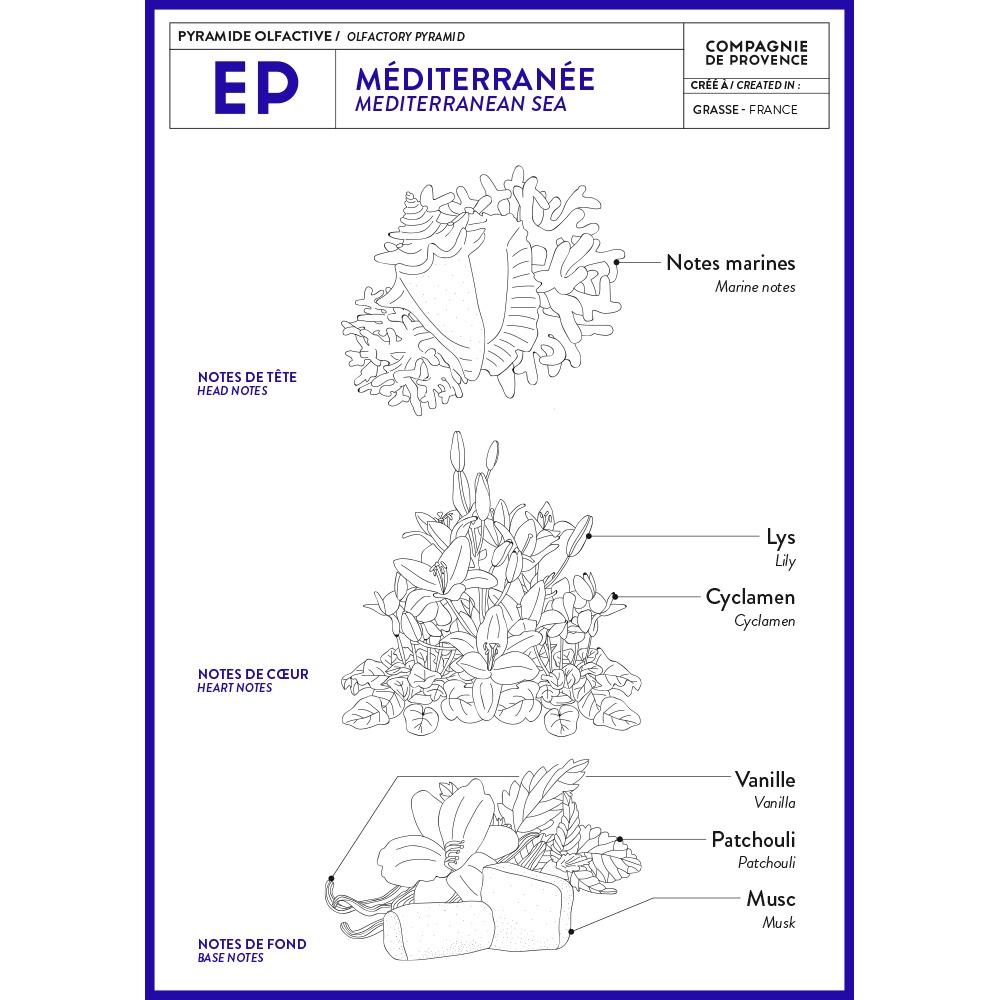 Extra Pur Mediterranee Geurpyramide van Compagnie de Provence